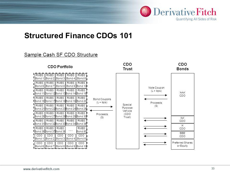 www.derivativefitch.com 33 Structured Finance CDOs 101 AAA CDO AA CDO A CDO BBB CDO Preferred Shares or Equity CDO Bonds Special Purpose Vehicle (CDO