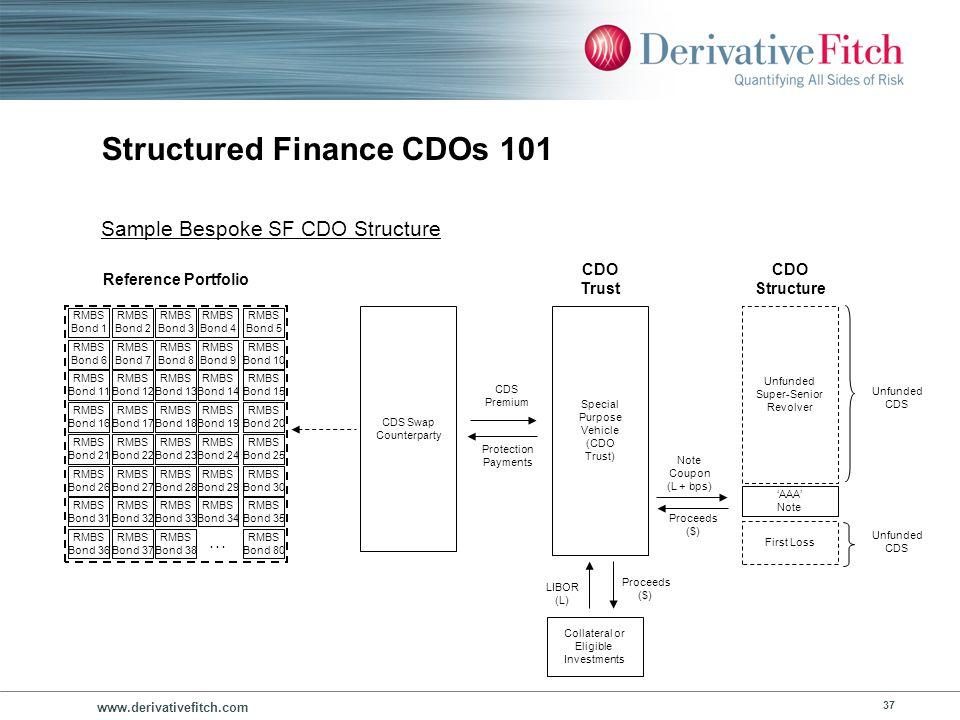 www.derivativefitch.com 37 Structured Finance CDOs 101 Unfunded Super-Senior Revolver First Loss CDO Structure Special Purpose Vehicle (CDO Trust) CDO