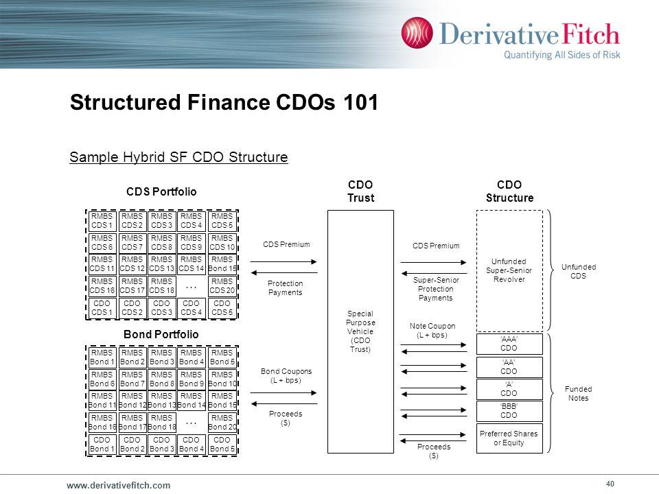 www.derivativefitch.com 40 Structured Finance CDOs 101 Unfunded Super-Senior Revolver AA CDO A CDO BBB CDO Preferred Shares or Equity CDO Structure Sp