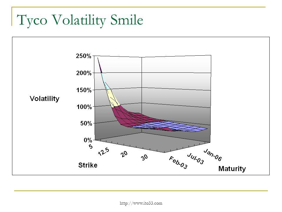 http://www.ito33.com Tyco Volatility Smile