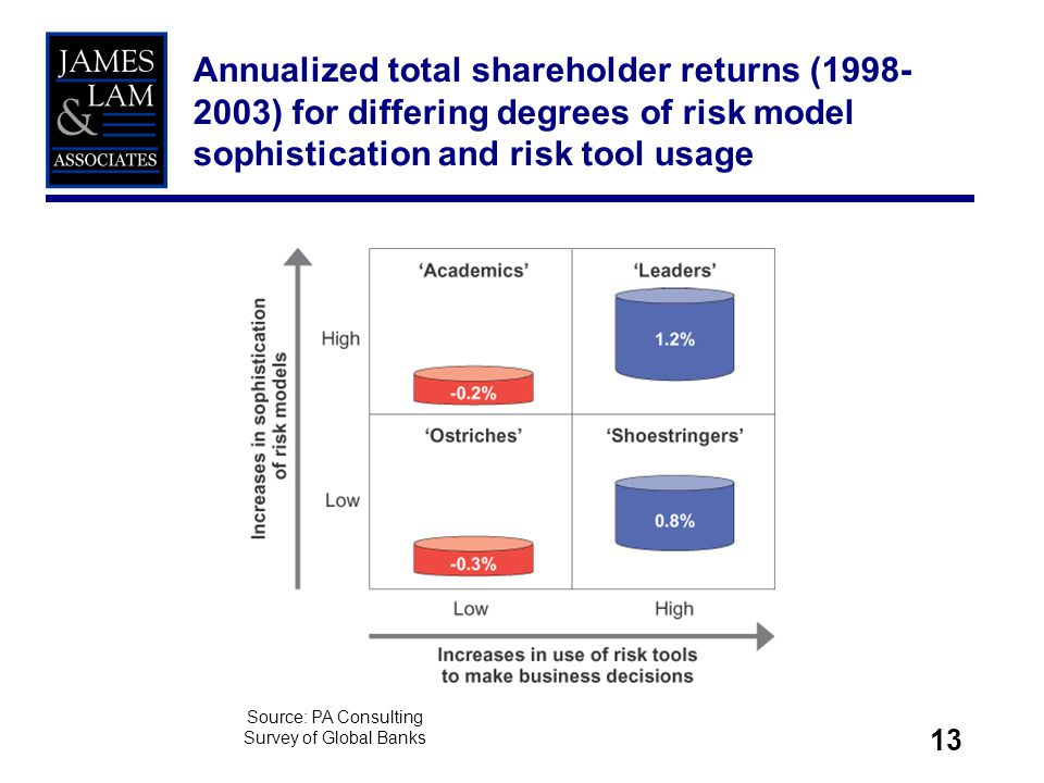 13 Annualized total shareholder returns (1998- 2003) for differing degrees of risk model sophistication and risk tool usage Source: PA Consulting Survey of Global Banks