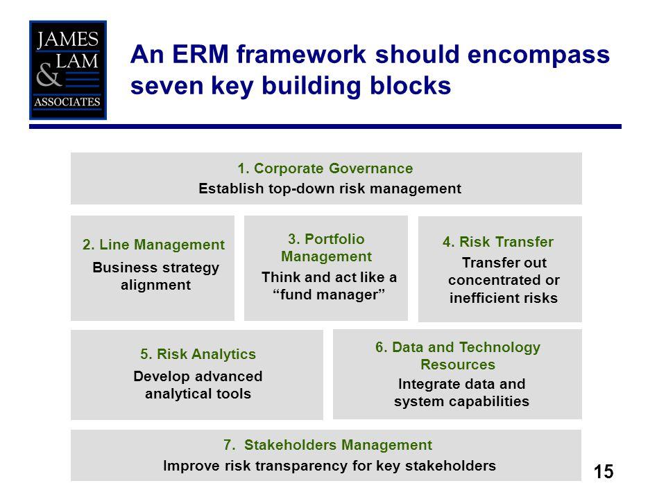 15 An ERM framework should encompass seven key building blocks 2. Line Management Business strategy alignment 3. Portfolio Management Think and act li