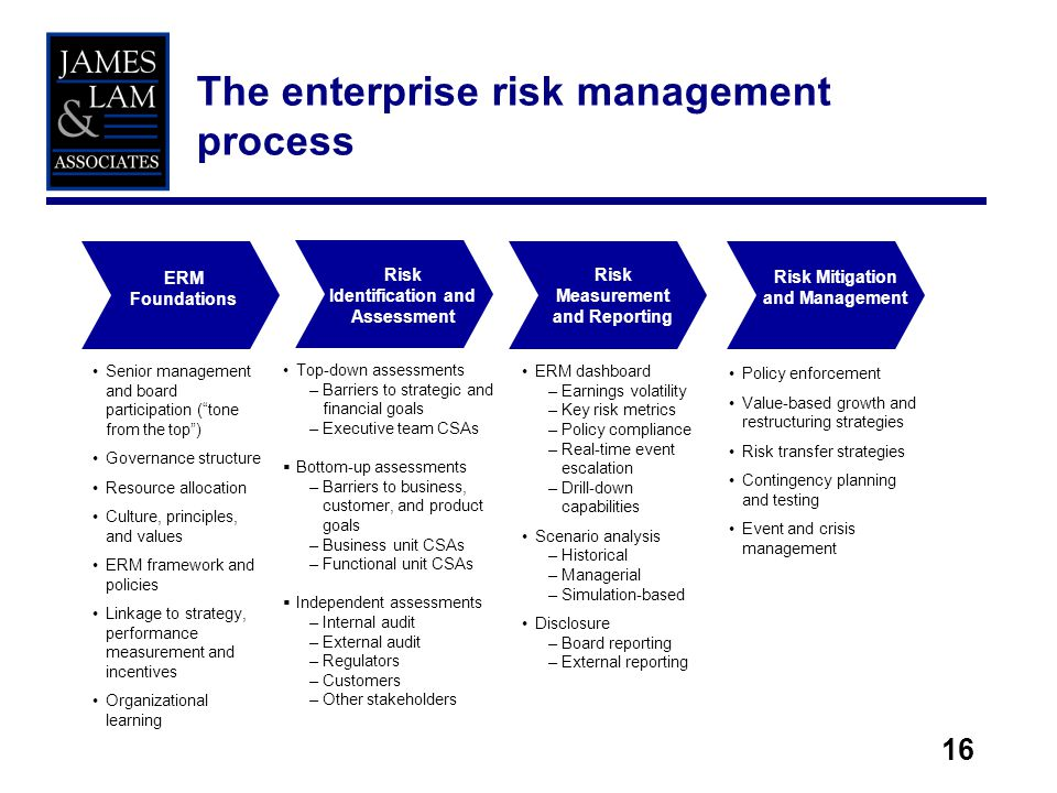 16 The enterprise risk management process ERM Foundations Risk Identification and Assessment Risk Measurement and Reporting Risk Mitigation and Management Senior management and board participation (tone from the top) Governance structure Resource allocation Culture, principles, and values ERM framework and policies Linkage to strategy, performance measurement and incentives Organizational learning Top-down assessments –Barriers to strategic and financial goals –Executive team CSAs Bottom-up assessments –Barriers to business, customer, and product goals –Business unit CSAs –Functional unit CSAs Independent assessments –Internal audit –External audit –Regulators –Customers –Other stakeholders ERM dashboard –Earnings volatility –Key risk metrics –Policy compliance –Real-time event escalation –Drill-down capabilities Scenario analysis –Historical –Managerial –Simulation-based Disclosure –Board reporting –External reporting Policy enforcement Value-based growth and restructuring strategies Risk transfer strategies Contingency planning and testing Event and crisis management