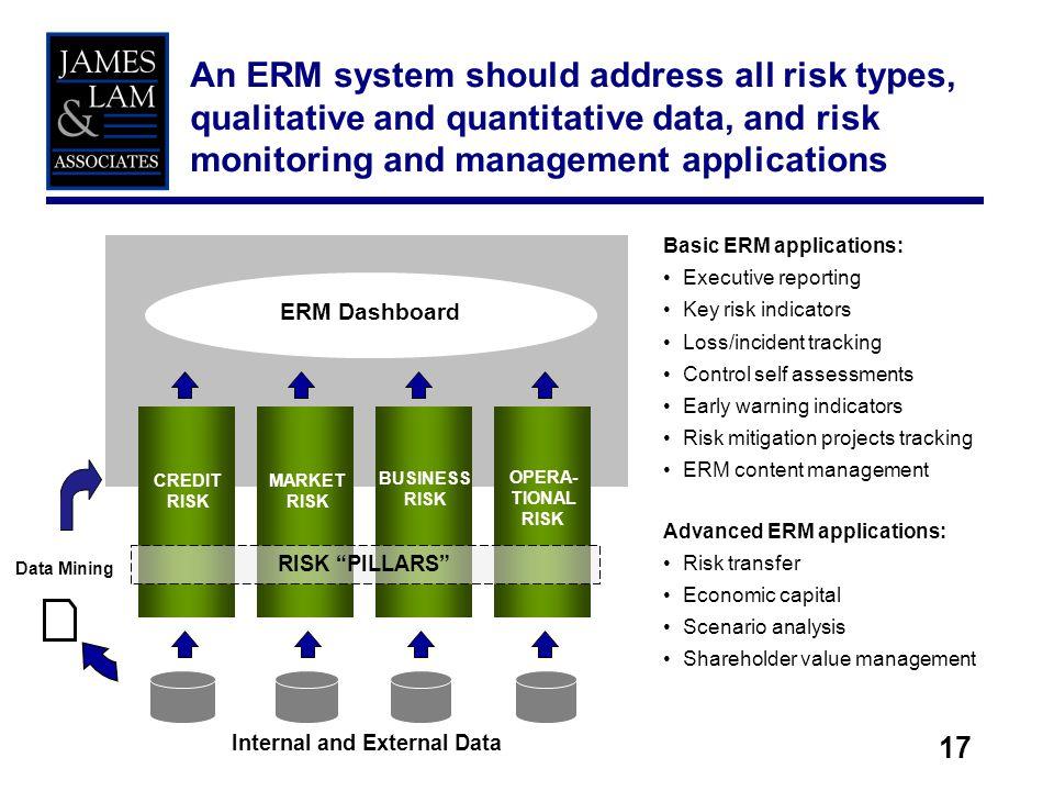 17 Data Mining CREDIT RISK MARKET RISK BUSINESS RISK OPERA- TIONAL RISK ERM Dashboard RISK PILLARS Internal and External Data Basic ERM applications: