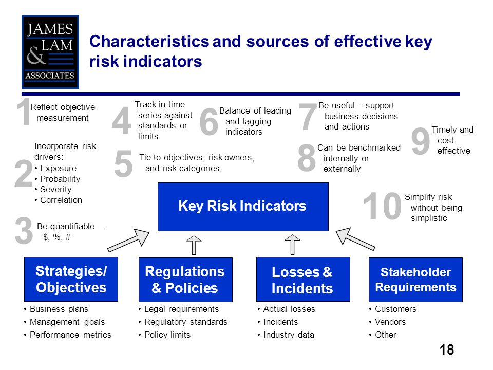 18 1 Characteristics and sources of effective key risk indicators Key Risk Indicators Strategies/ Objectives Regulations & Policies Losses & Incidents Stakeholder Requirements Business plans Management goals Performance metrics Legal requirements Regulatory standards Policy limits Actual losses Incidents Industry data Customers Vendors Other Reflect objective measurement 2 Incorporate risk drivers: Exposure Probability Severity Correlation 3 Be quantifiable – $, %, # 4 Track in time series against standards or limits 5 Tie to objectives, risk owners, and risk categories 6 Balance of leading and lagging indicators 7 Be useful – support business decisions and actions 8 Can be benchmarked internally or externally 9 Timely and cost effective 10 Simplify risk without being simplistic