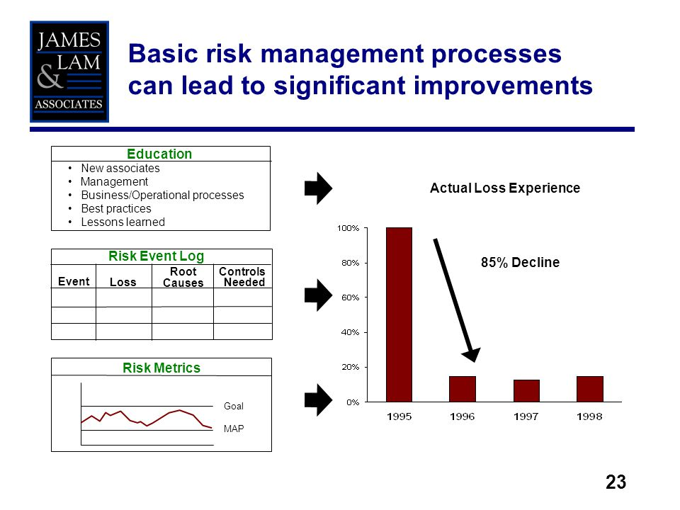 23 Risk Metrics Risk Event Log Event Loss Root Causes Controls Needed Education New associates Management Business/Operational processes Best practices Lessons learned Goal MAP Actual Loss Experience 85% Decline Basic risk management processes can lead to significant improvements