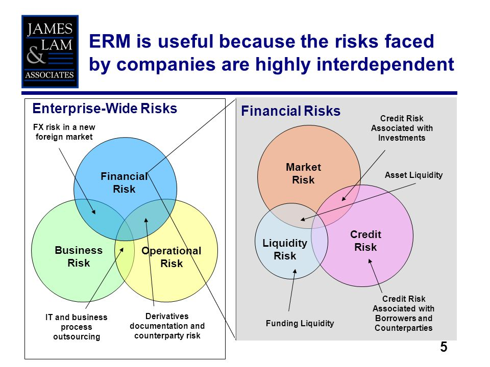5 ERM is useful because the risks faced by companies are highly interdependent Business Risk Operational Risk Financial Risk IT and business process o
