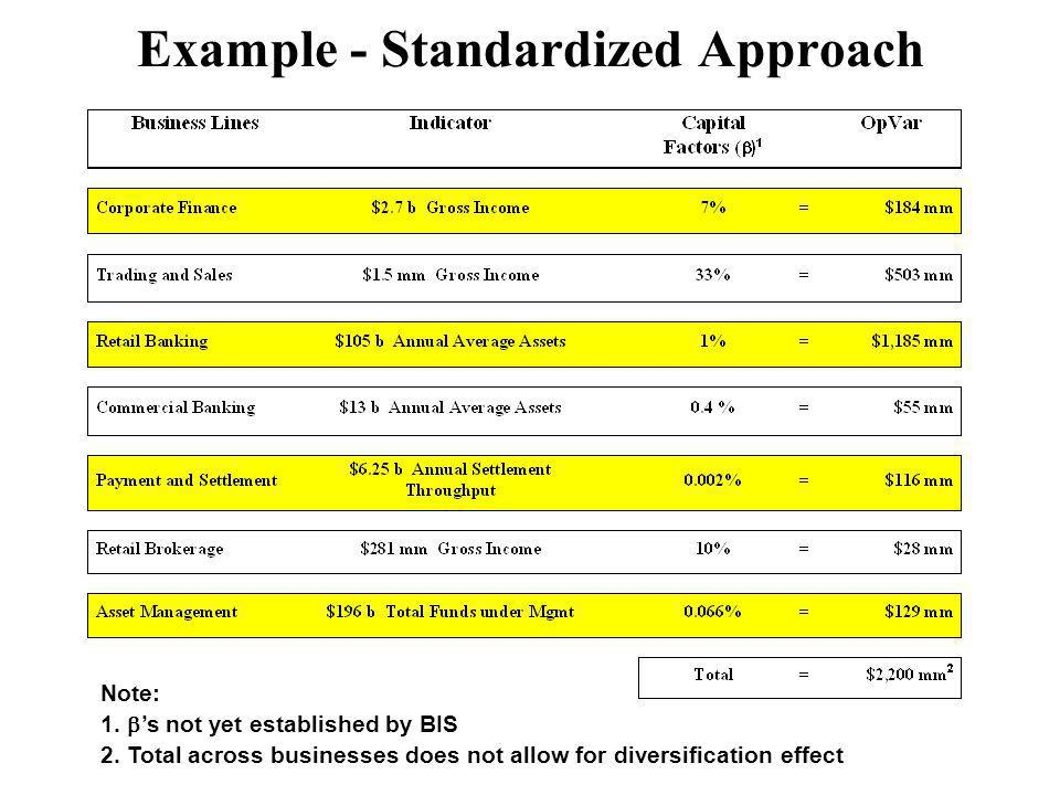 Example - Standardized Approach Note: 1.s not yet established by BIS 2.
