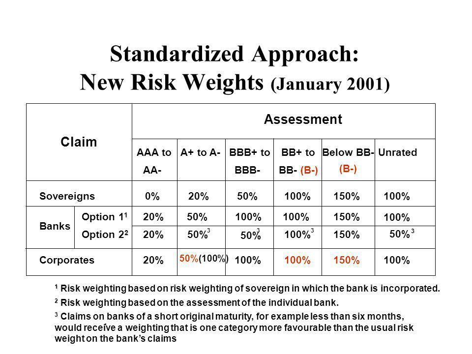2 Option 2 2 Assessment Claim AAA to AA- A+ to A-BBB+ to BBB- BB+ to BB- (B-) Below BB- (B-) Unrated Sovereigns0%20%50%100%150%100% 20%50% 100%150% 100% Banks 1 Option 1 1 20%50% 3 100% 3 3 150% 50% 3 Corporates20% 50%(100%) 100% 150%100% 1 1 Risk weighting based on risk weighting of sovereign in which the bank is incorporated.