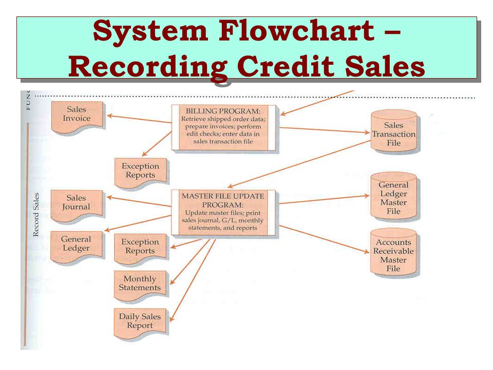 System Flowchart – Recording Credit Sales