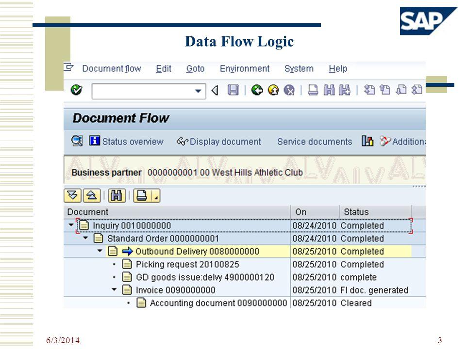 6/3/2014 3 Data Flow Logic