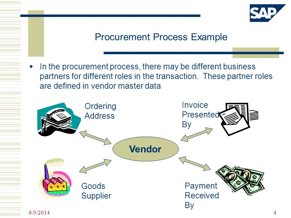 6/3/2014 4 Procurement Process Example In the procurement process, there may be different business partners for different roles in the transaction. Th