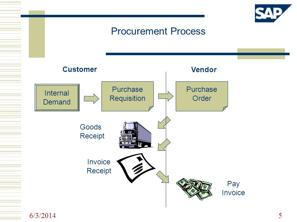 6/3/2014 5 Goods Receipt Pay Invoice Procurement Process Purchase Requisition Purchase Order Invoice Receipt Internal Demand Customer Vendor