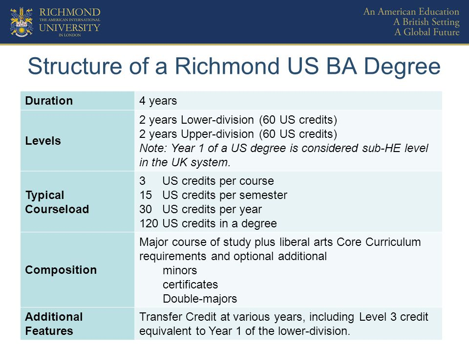 Structure of a Richmond US BA Degree Duration4 years Levels 2 years Lower-division (60 US credits) 2 years Upper-division (60 US credits) Note: Year 1