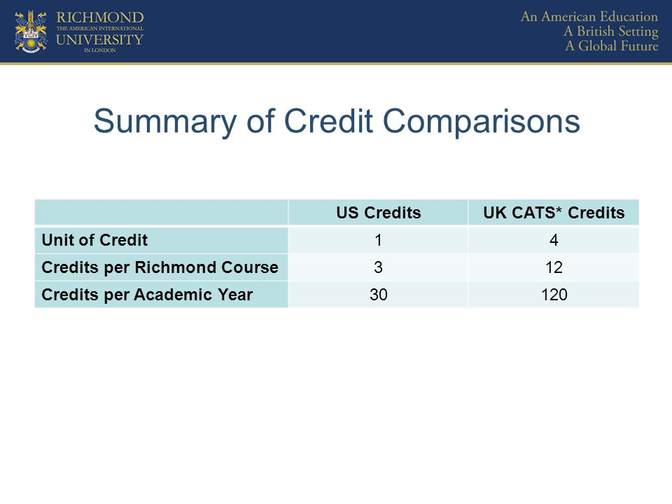 Structure of a Richmond US BA Degree Duration4 years Levels 2 years Lower-division (60 US credits) 2 years Upper-division (60 US credits) Note: Year 1 of a US degree is considered sub-HE level in the UK system.