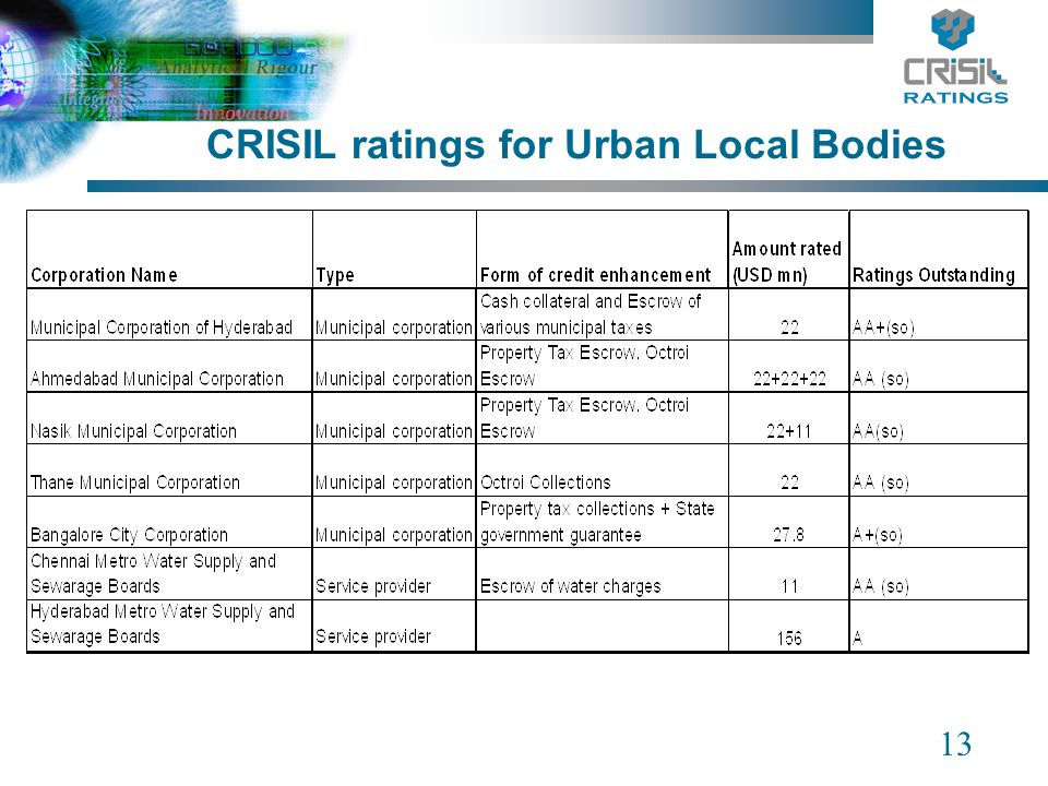 13 CRISIL ratings for Urban Local Bodies