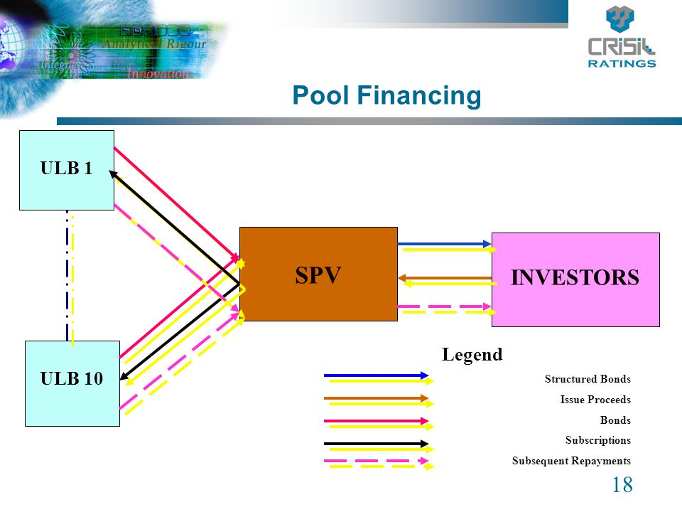 18 Pool Financing SPV INVESTORS ULB 1 ULB 10 Legend Structured Bonds Issue Proceeds Bonds Subscriptions Subsequent Repayments