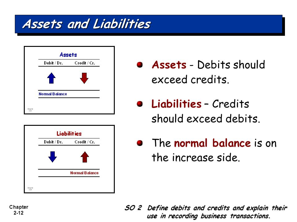 Chapter 2-12 Assets - Debits should exceed credits.