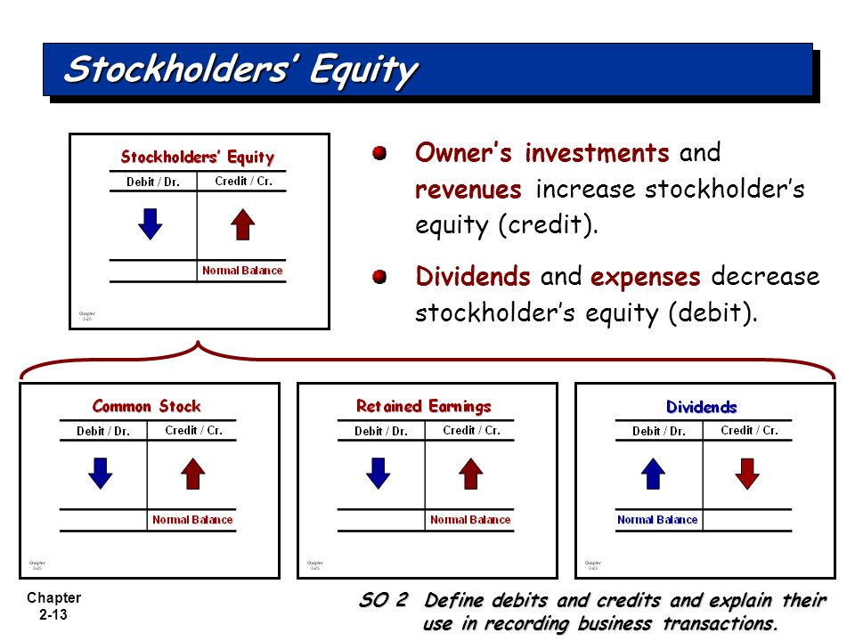 Chapter 2-13 Owners investments and revenues increase stockholders equity (credit).