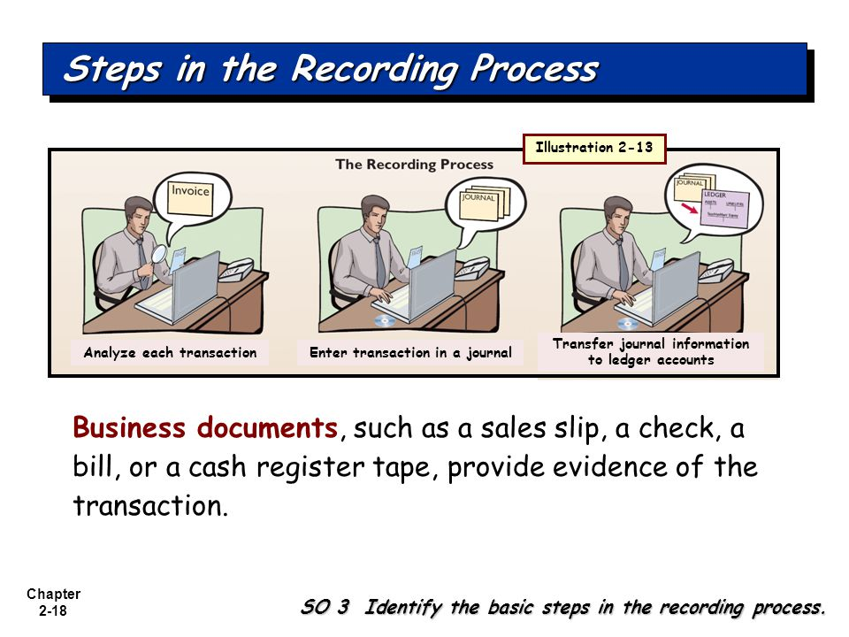 Chapter 2-18 Business documents, such as a sales slip, a check, a bill, or a cash register tape, provide evidence of the transaction.