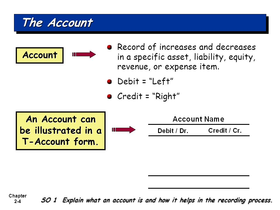 Chapter 2-4 Record of increases and decreases in a specific asset, liability, equity, revenue, or expense item.