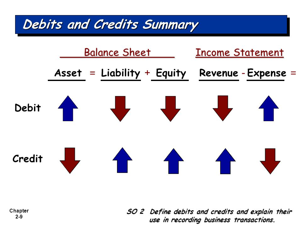 Chapter 2-9 Balance Sheet Income Statement Balance Sheet Income Statement = + = - AssetLiabilityEquityRevenueExpense Debit Credit Debits and Credits Summary SO 2 Define debits and credits and explain their use in recording business transactions.