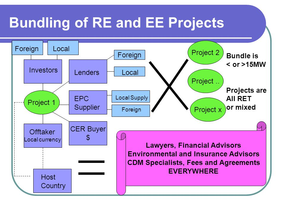 Bundling of RE and EE Projects Project 1 CER Buyer $ Offtaker Local currency Investors Lenders Host Country EPC Supplier Foreign Local Local Supply Fo
