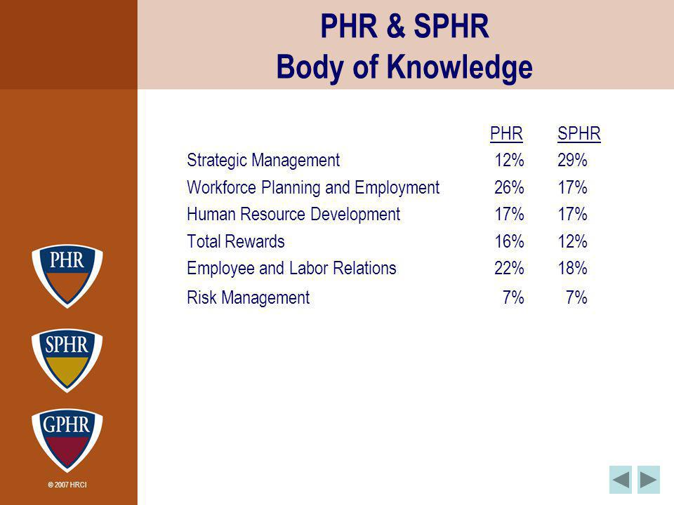 © 2007 HRCI PHR & SPHR Body of Knowledge PHRSPHR Strategic Management 12% 29% Workforce Planning and Employment 26%17% Human Resource Development 17%17% Total Rewards 16%12% Employee and Labor Relations 22%18% Risk Management 7% 7%