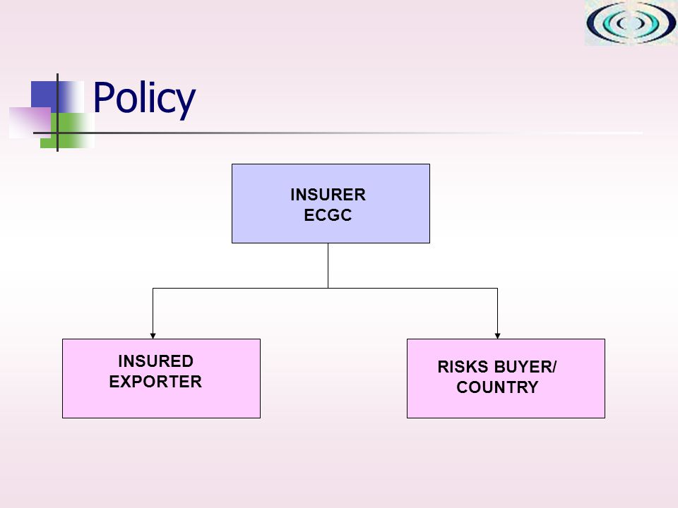 Policy INSURER ECGC RISKS BUYER/ COUNTRY INSURED EXPORTER
