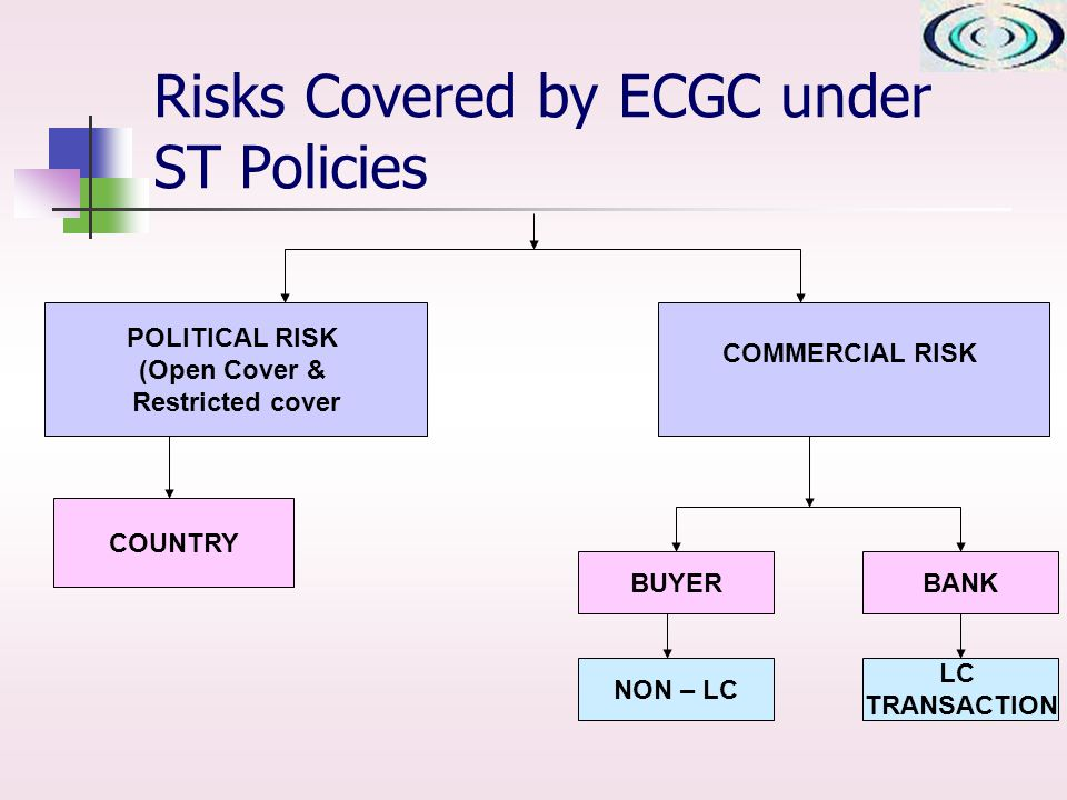 LC TRANSACTION POLITICAL RISK (Open Cover & Restricted cover COUNTRY BUYERBANK NON – LC COMMERCIAL RISK Risks Covered by ECGC under ST Policies