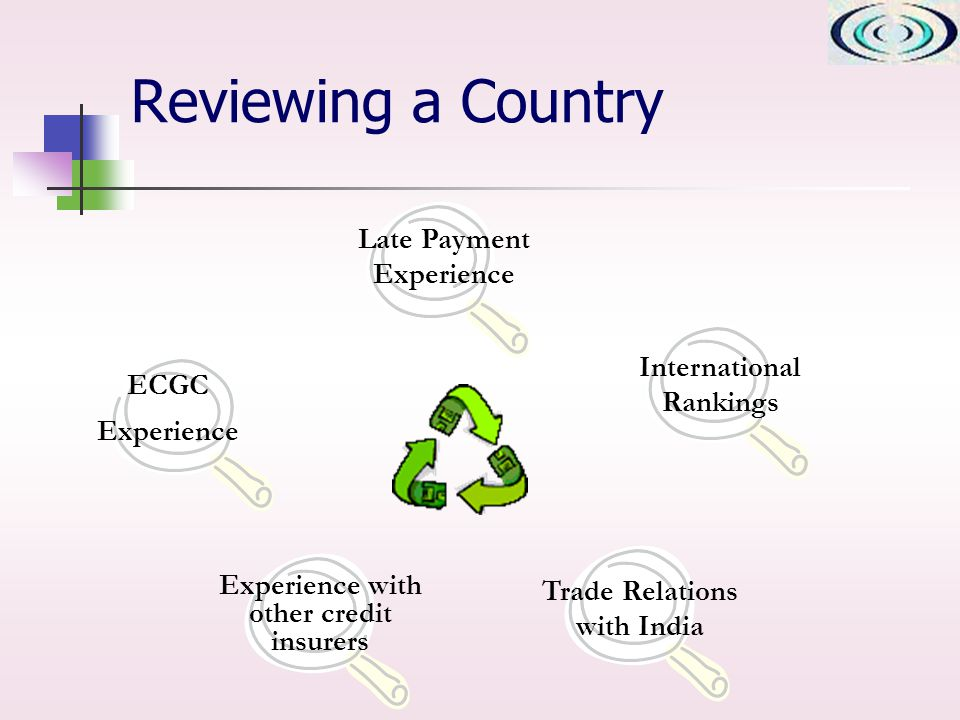 Reviewing a Country Late Payment Experience International Rankings Trade Relations with India ECGC Experience Experience with other credit insurers