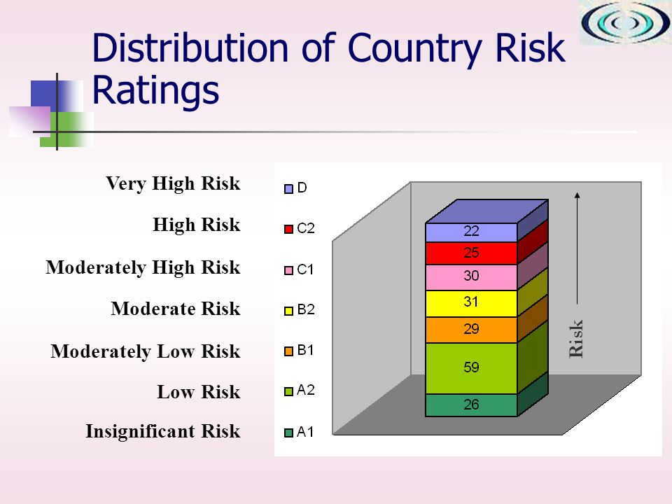 Distribution of Country Risk Ratings Very High Risk High Risk Moderately High Risk Moderate Risk Moderately Low Risk Low Risk Insignificant Risk Risk