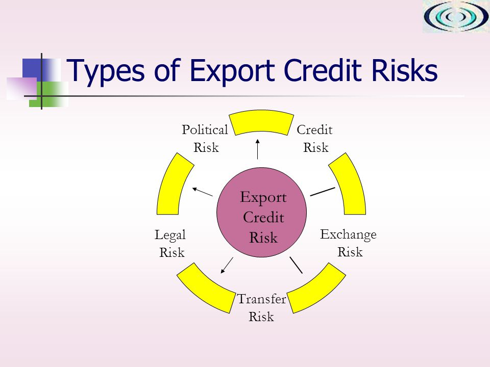 Types of Export Credit Risks Export Credit Risk