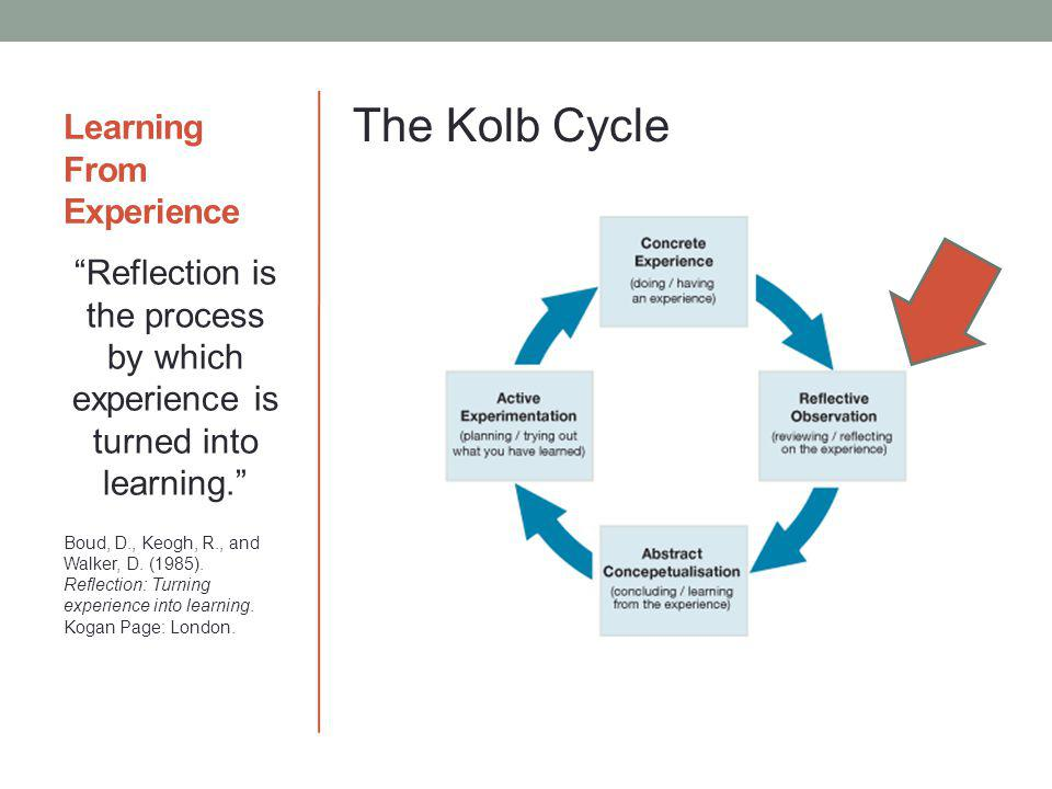 Learning From Experience The Kolb Cycle Reflection is the process by which experience is turned into learning. Boud, D., Keogh, R., and Walker, D. (19