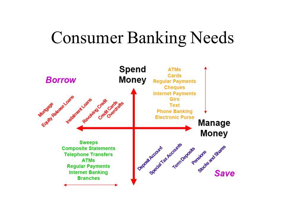 Consumer Banking Needs