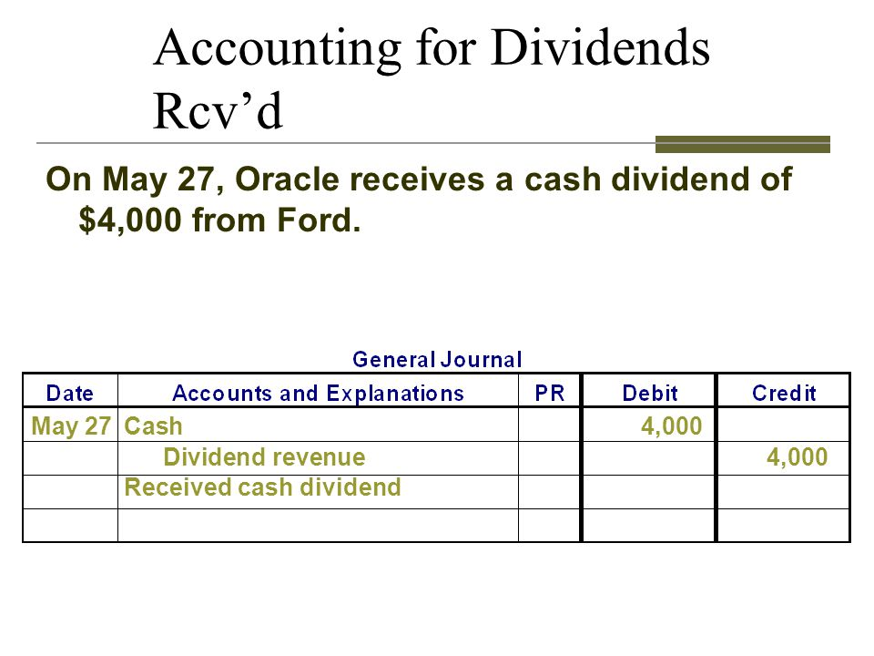 Accounting for Dividends Rcvd On May 27, Oracle receives a cash dividend of $4,000 from Ford. May 27Cash4,000 Dividend revenue4,000 Received cash divi