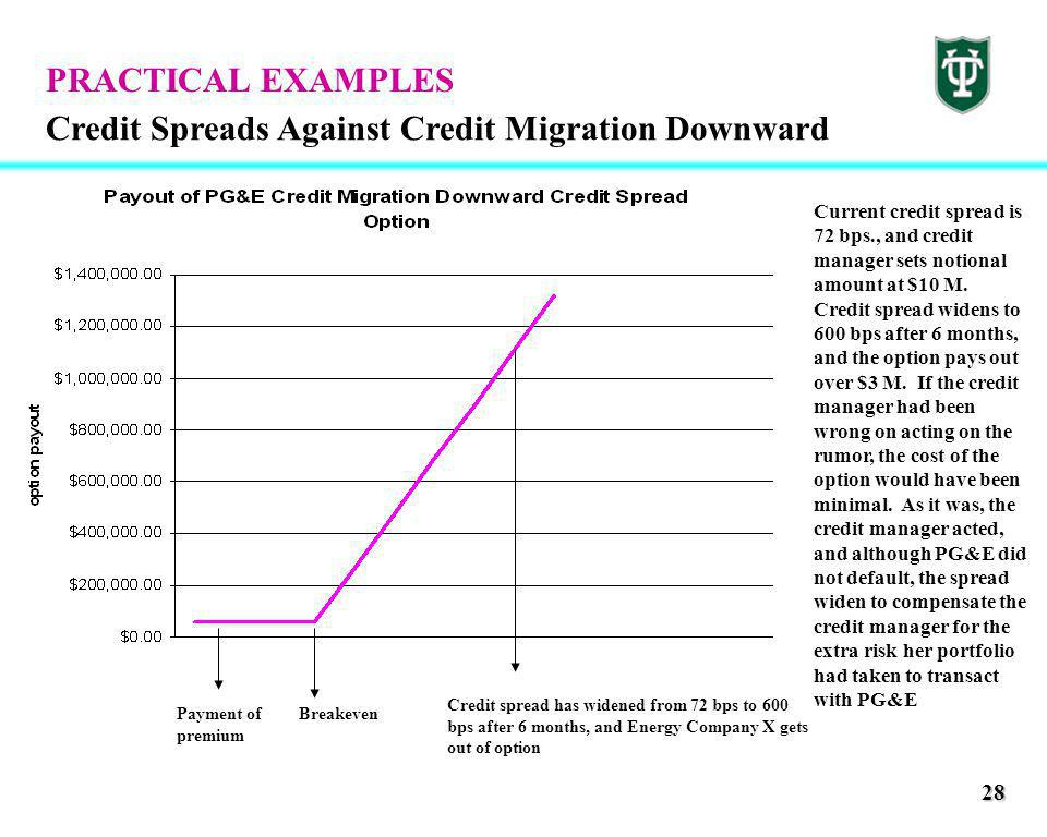 28 Credit Spreads Against Credit Migration Downward PRACTICAL EXAMPLES Payment of premium Breakeven Credit spread has widened from 72 bps to 600 bps after 6 months, and Energy Company X gets out of option Current credit spread is 72 bps., and credit manager sets notional amount at $10 M.