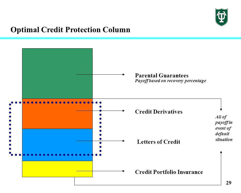 29 Optimal Credit Protection Column Credit Portfolio Insurance Letters of Credit Credit Derivatives Parental Guarantees All of payoff in event of default situation Payoff based on recovery percentage