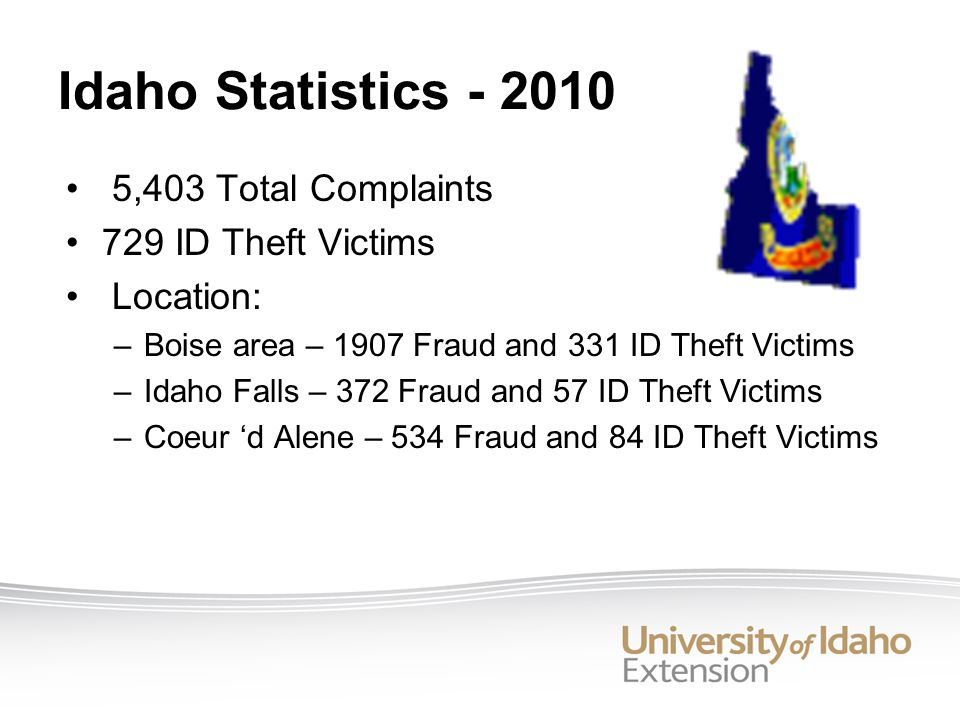 Idaho Statistics - 2010 5,403 Total Complaints 729 ID Theft Victims Location: –Boise area – 1907 Fraud and 331 ID Theft Victims –Idaho Falls – 372 Fraud and 57 ID Theft Victims –Coeur d Alene – 534 Fraud and 84 ID Theft Victims