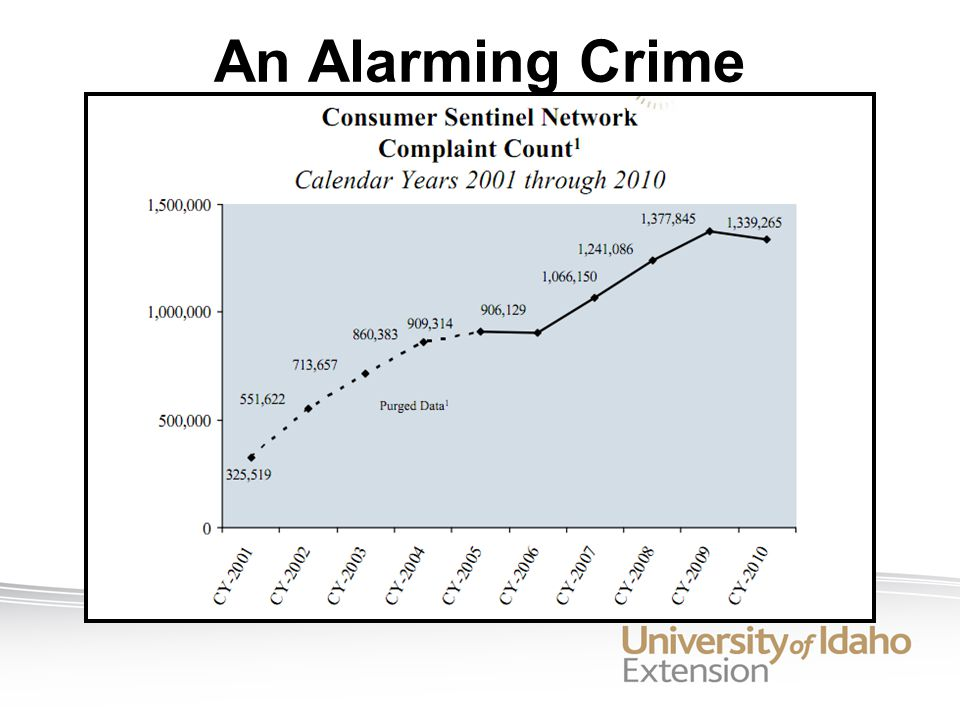 An Alarming Crime