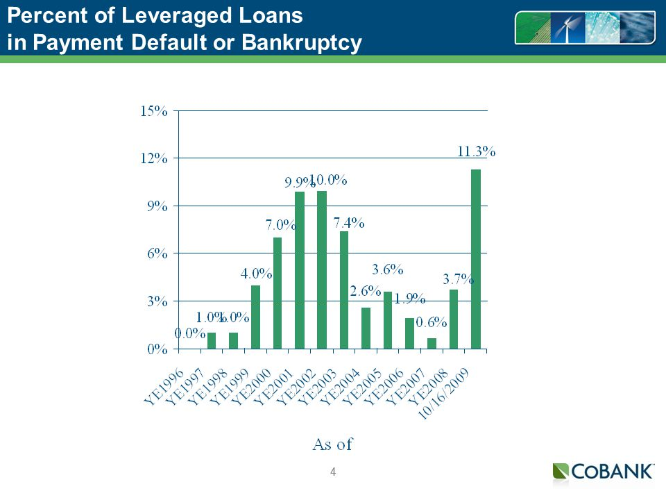 44 Percent of Leveraged Loans in Payment Default or Bankruptcy