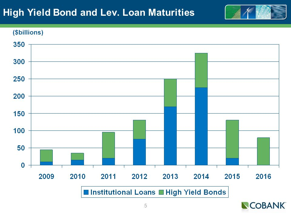 5 High Yield Bond and Lev. Loan Maturities ($billions)