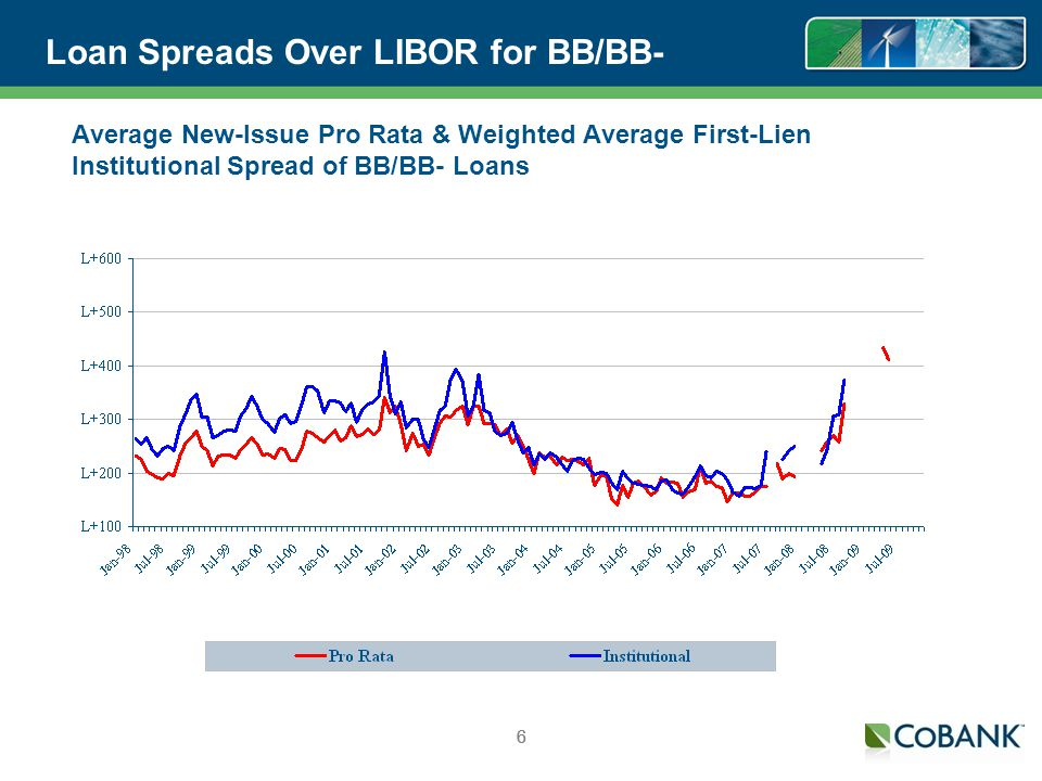 66 Loan Spreads Over LIBOR for BB/BB- 6 Average New-Issue Pro Rata & Weighted Average First-Lien Institutional Spread of BB/BB- Loans