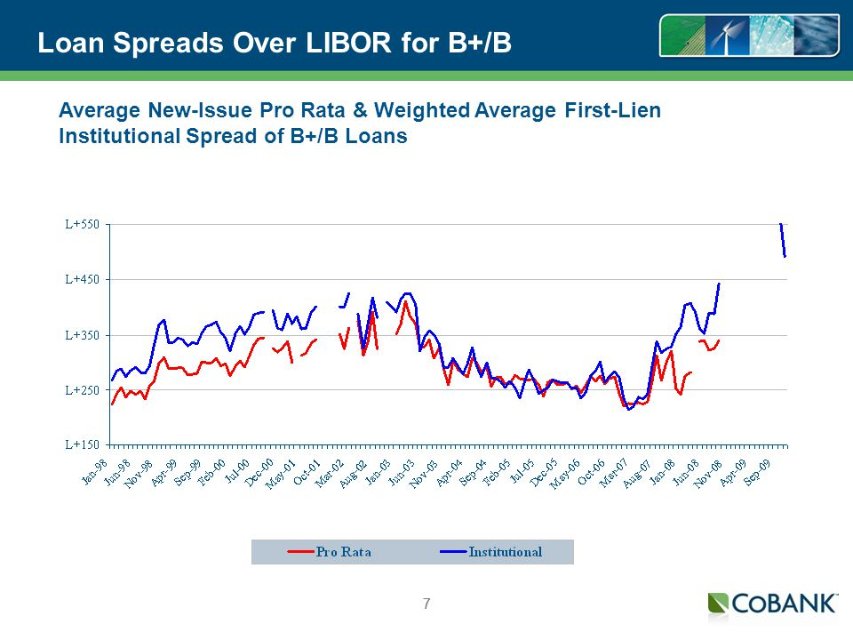 77 Loan Spreads Over LIBOR for B+/B 7 Average New-Issue Pro Rata & Weighted Average First-Lien Institutional Spread of B+/B Loans