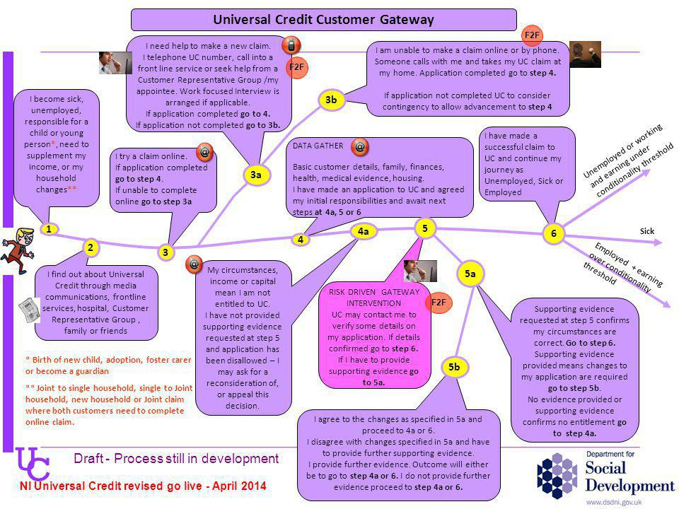 U C Universal Credit Customer Gateway I need help to make a new claim.