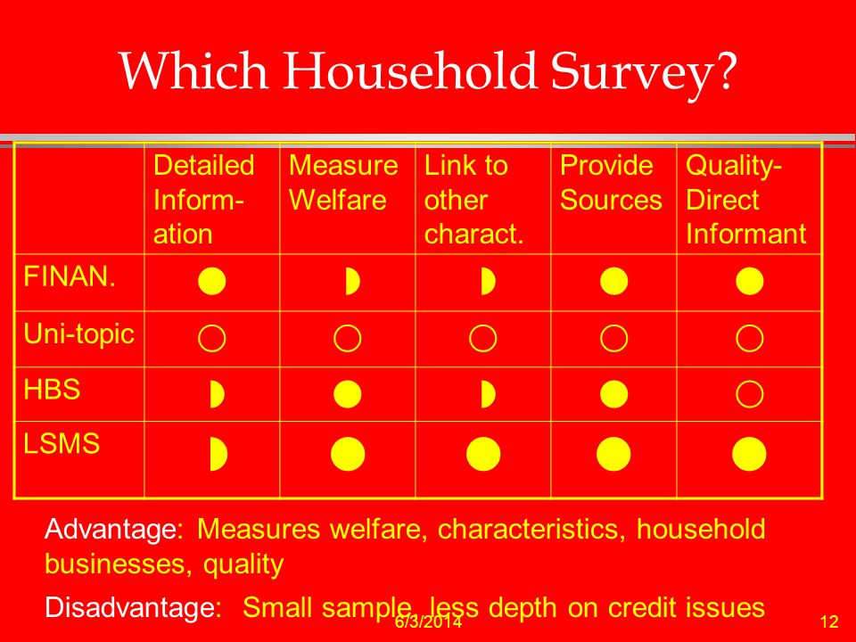 6/3/ Which Household Survey. Detailed Inform- ation Measure Welfare Link to other charact.