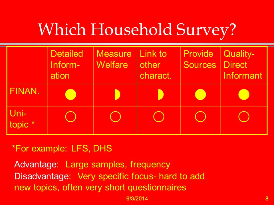 6/3/20148 Which Household Survey. Detailed Inform- ation Measure Welfare Link to other charact.