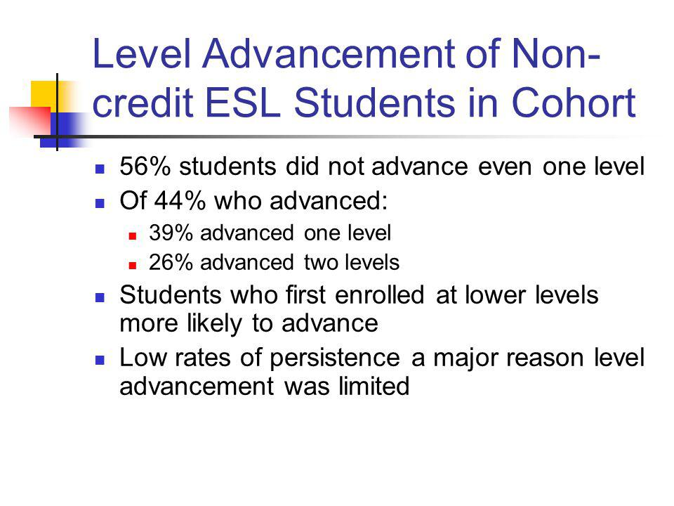 Level Advancement of Non- credit ESL Students in Cohort 56% students did not advance even one level Of 44% who advanced: 39% advanced one level 26% ad