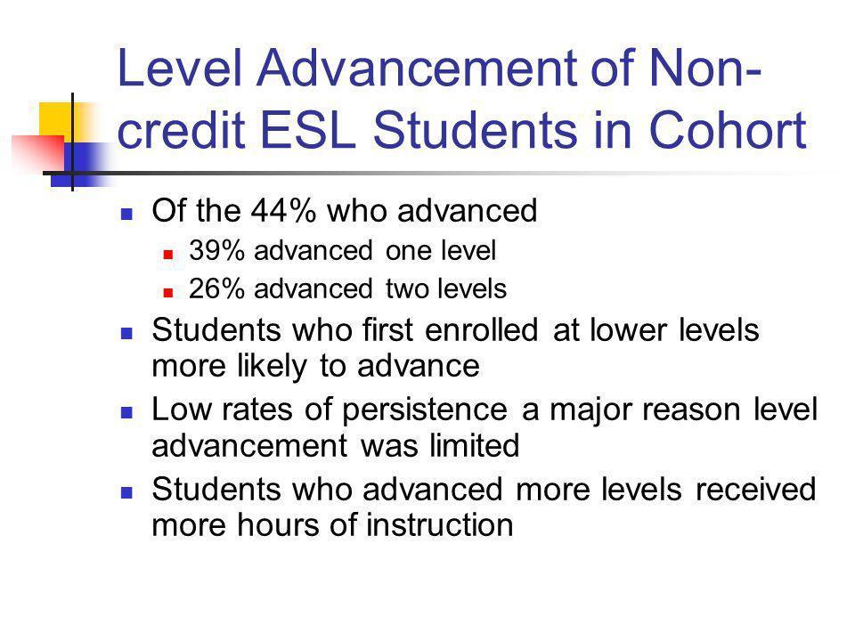 Level Advancement of Non- credit ESL Students in Cohort Of the 44% who advanced 39% advanced one level 26% advanced two levels Students who first enro