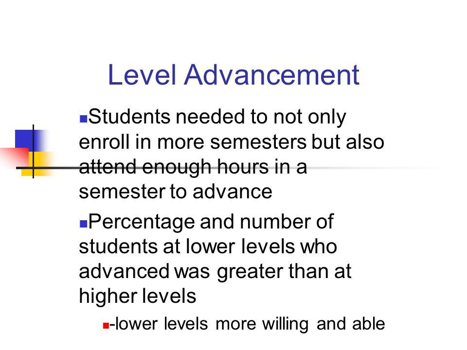 Level Advancement Students needed to not only enroll in more semesters but also attend enough hours in a semester to advance Percentage and number of
